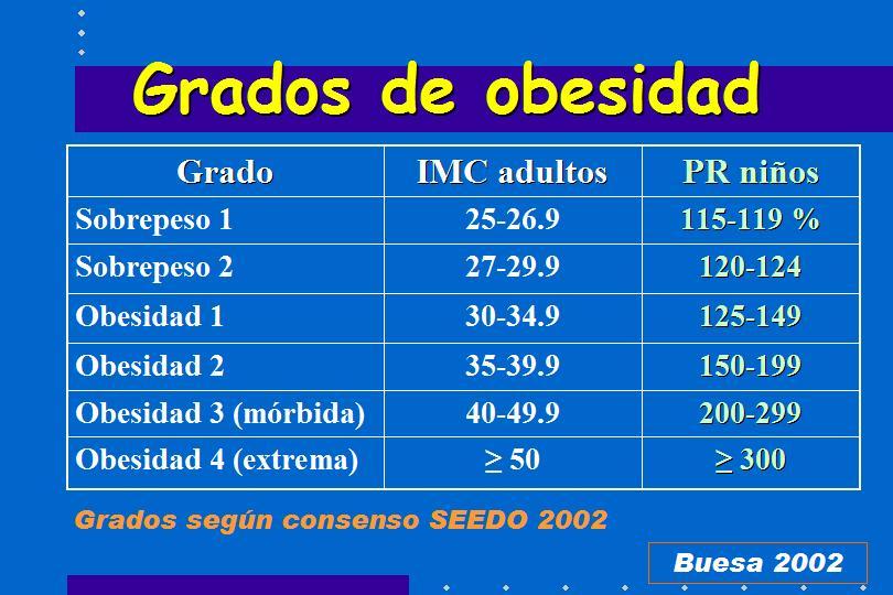 tabla de valores de imc en adultos